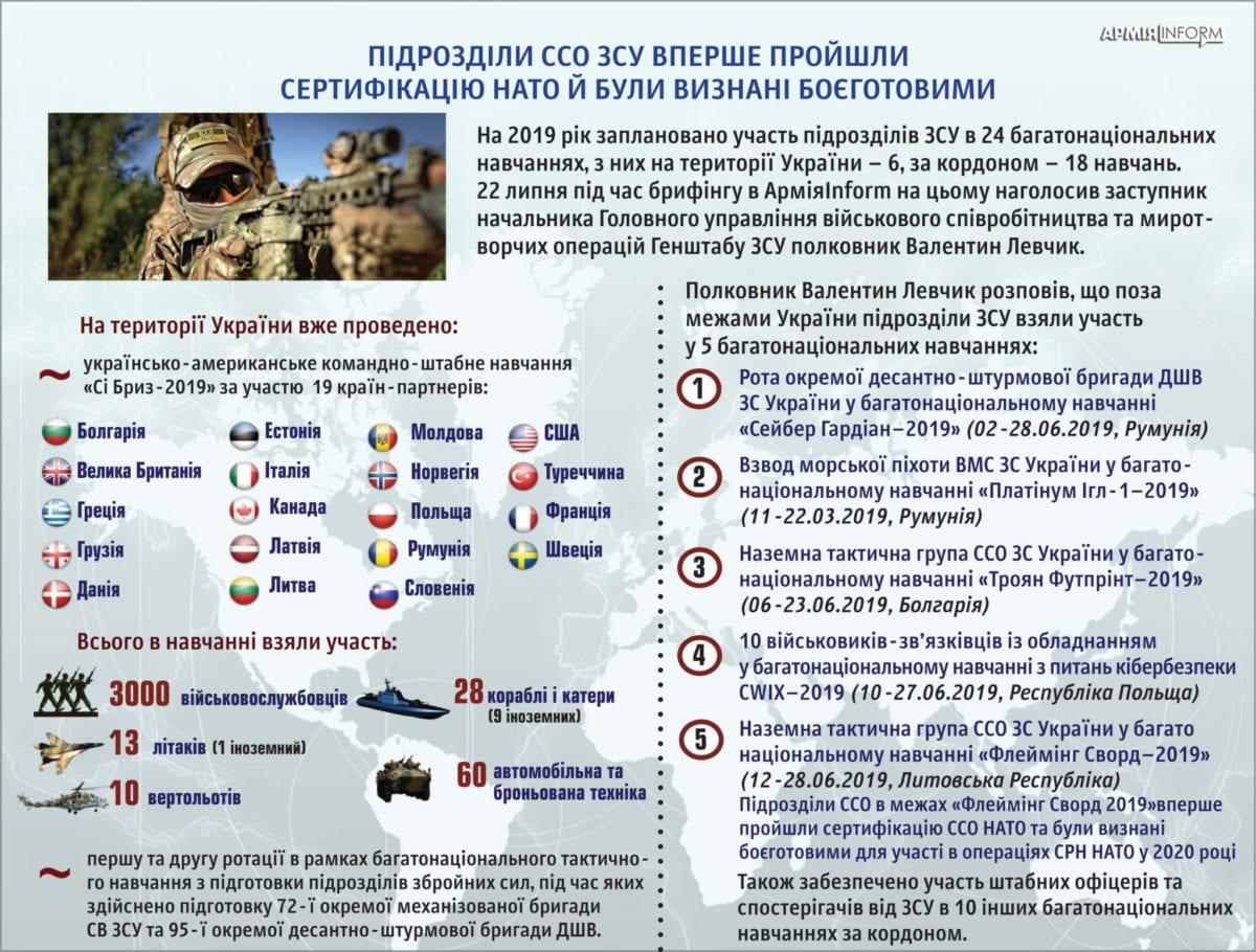 Підрозділи ССО ЗСУ вперше пройшли сертифікацію НАТО й були визнані боєготовими