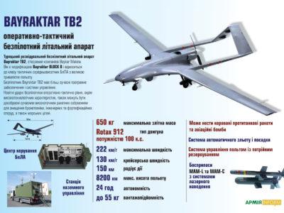 Турецькі ударні безпілотники BAYRAKTAR TB2 на озброєнні українського війська