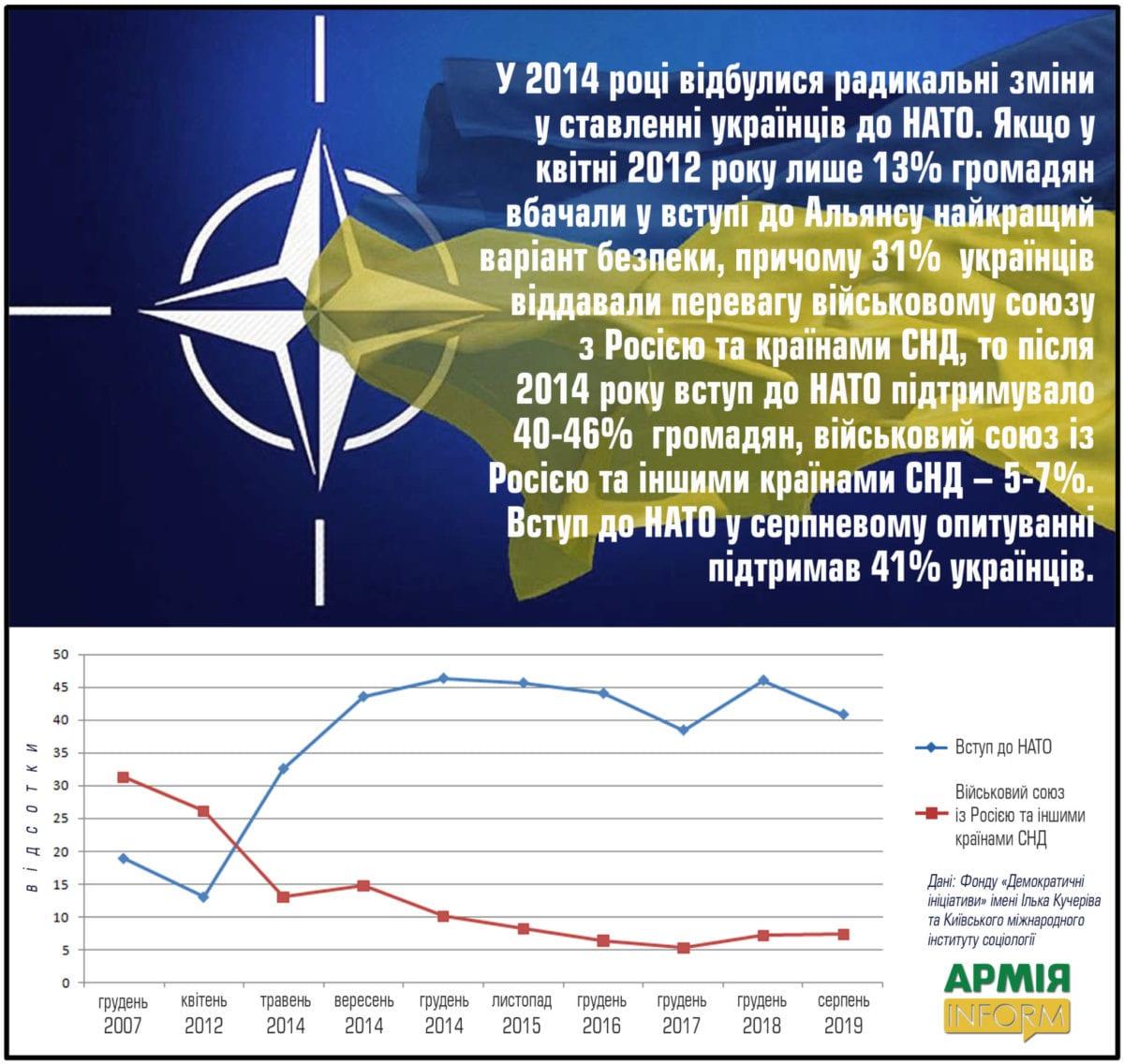 Як змінювалась думка українців щодо безпекового вектору держави