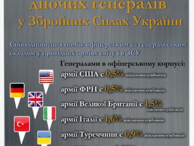Чи так багато в Україні генералів?