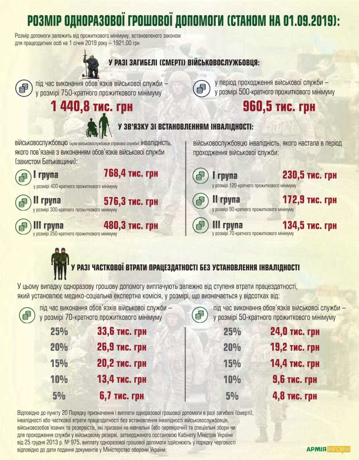 Роз'яснення щодо виплат військовослужбовцям  у  разі поранення, контузії та травм