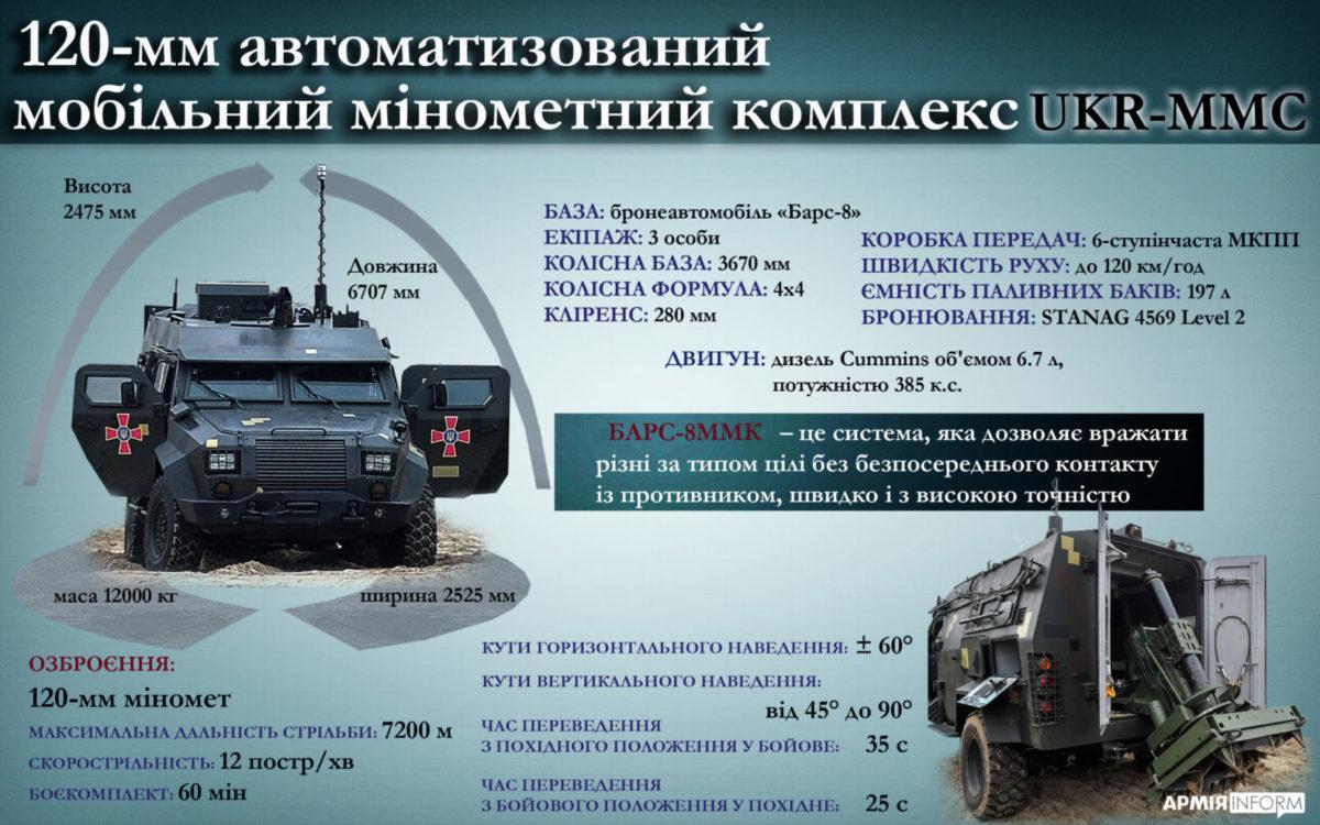 120-мм автоматизований мобільний мінометний комплекс UKR-MMS