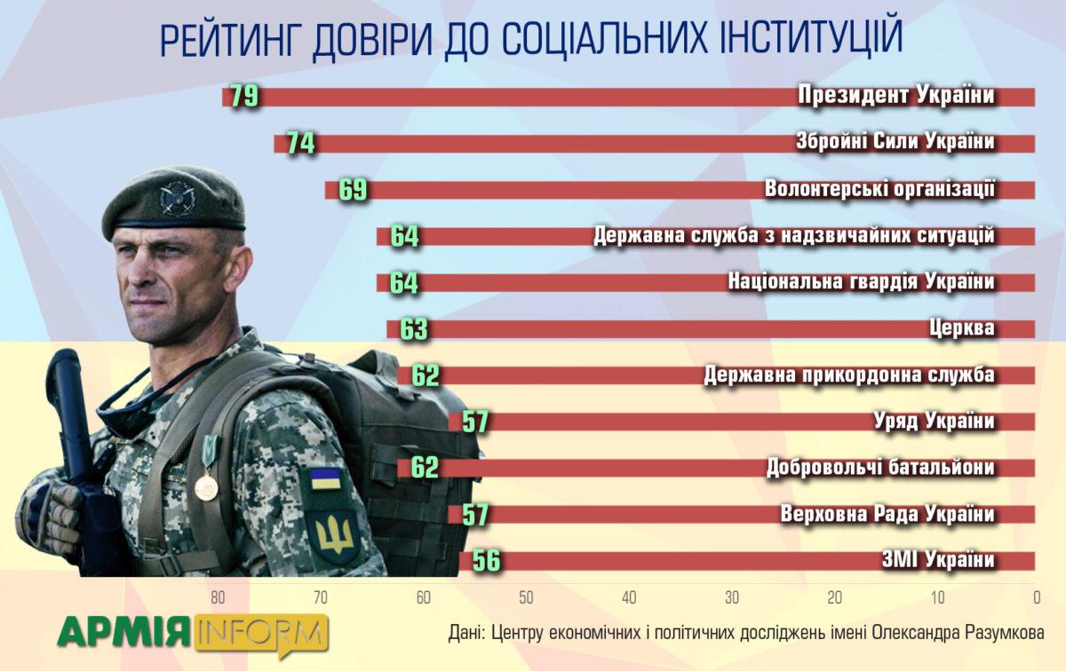 Президент, Збройні Сили та волонтери – лідери в рейтингу довіри українців