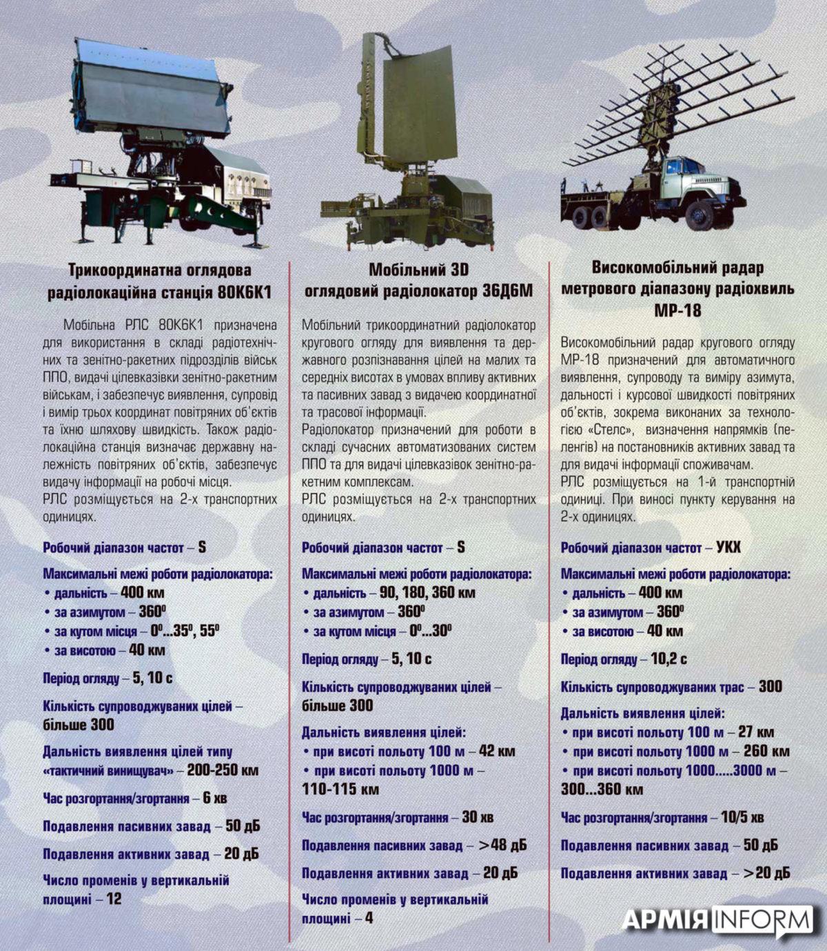 Українські РЛС
