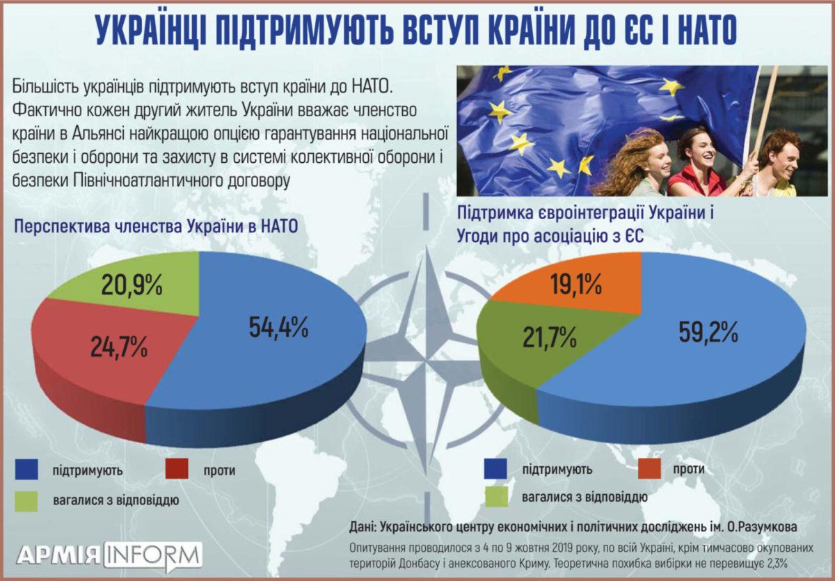 Українці хочуть в ЄС та НАТО