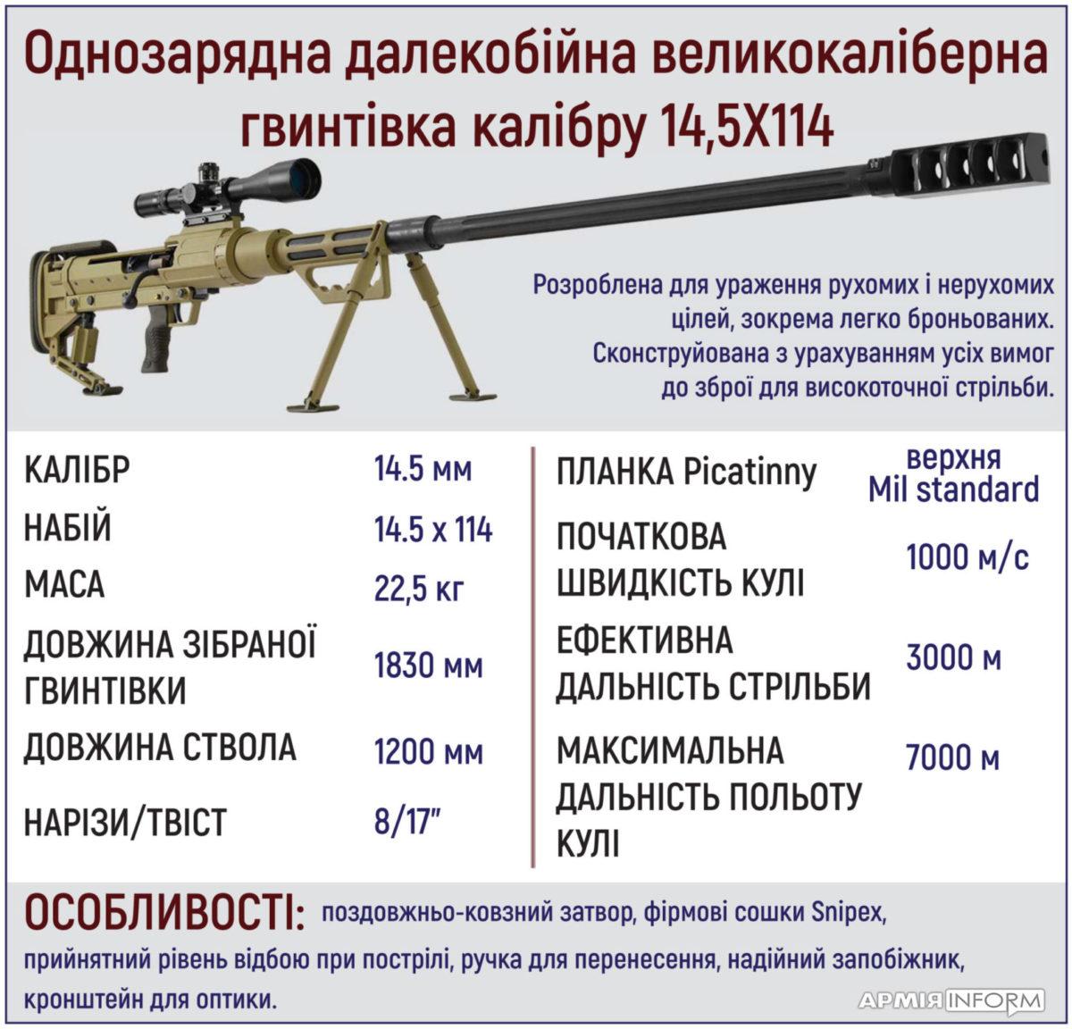 Великокаліберна гвинтівка 14,5Х114