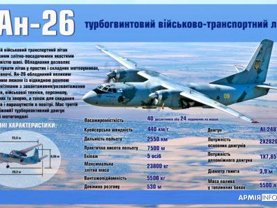 Колектив «Антонова» зібрав 2430 літаків Ан-24 та Ан-26
