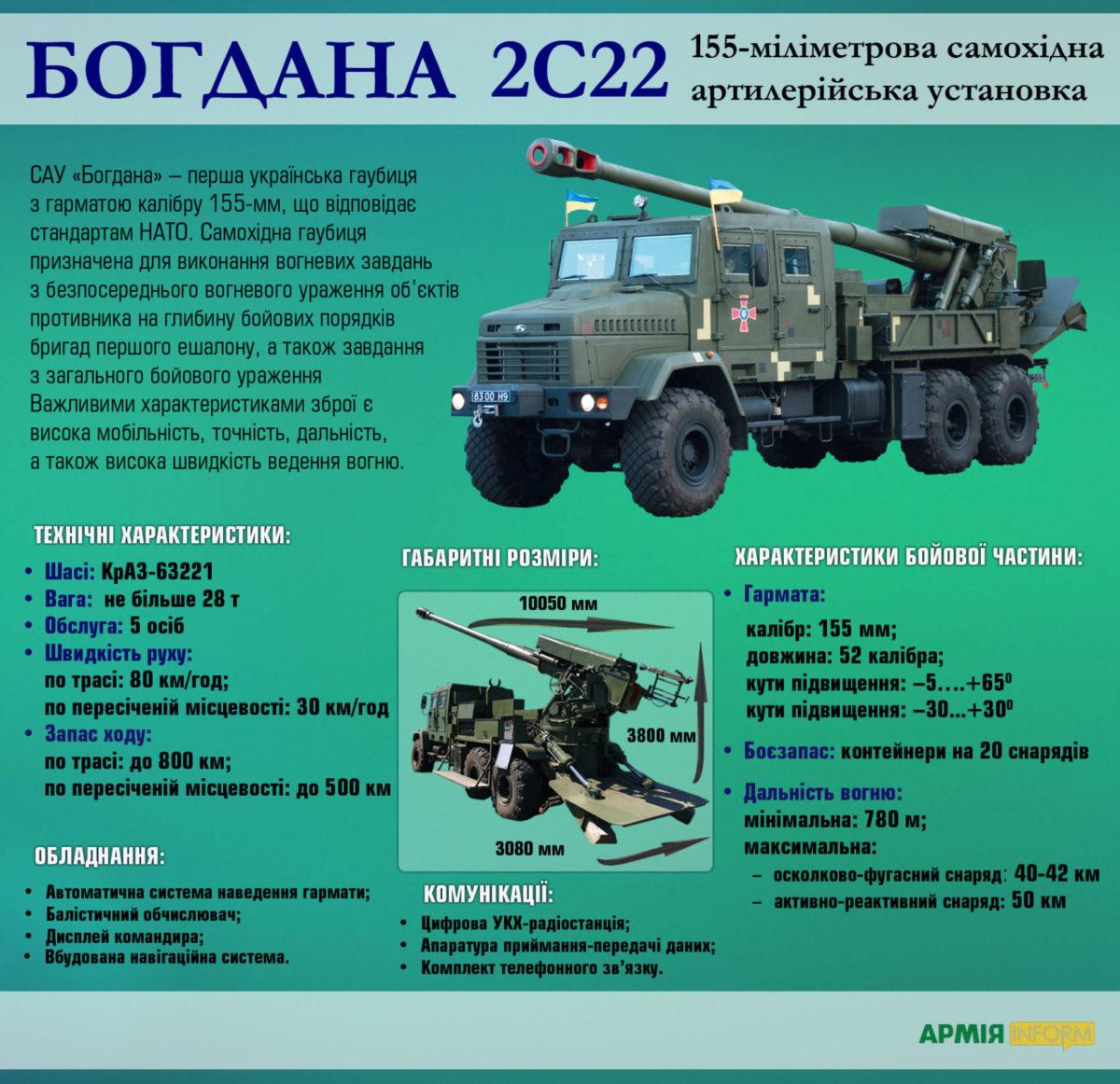 2С22 «Богдана» ‒ українська самохідка