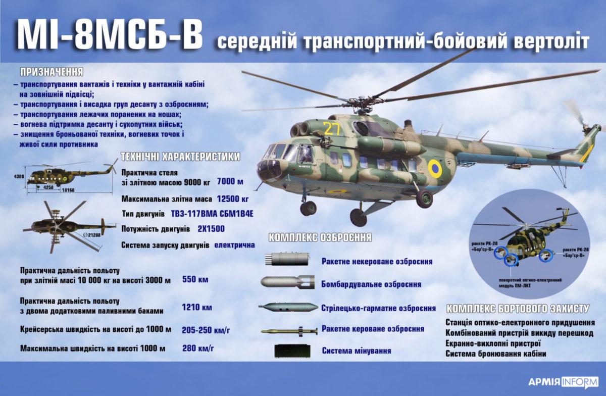 Мі-8МСБ-В. Інфографіка