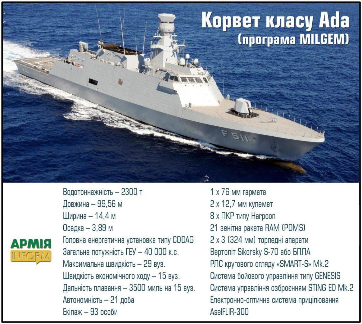 Турецькі корвети класу Milgem компанії STM