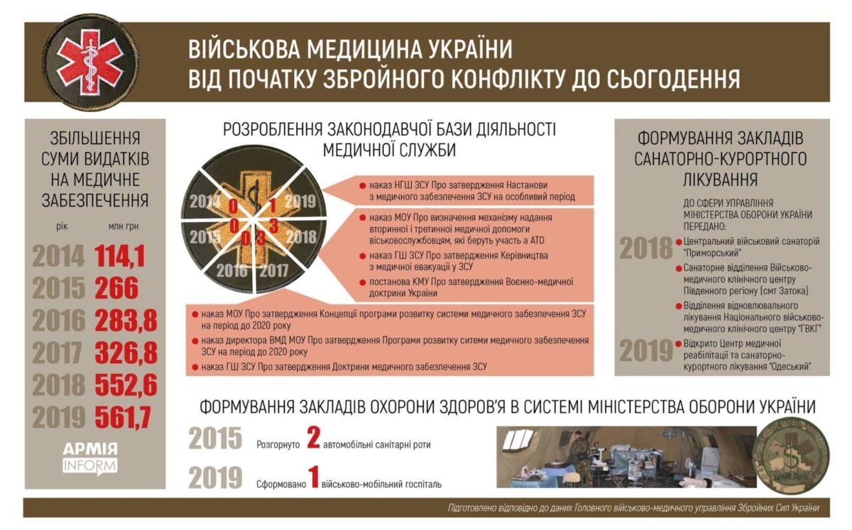 Військова медицина України – від початку збройного конфлікту і до сьогодення