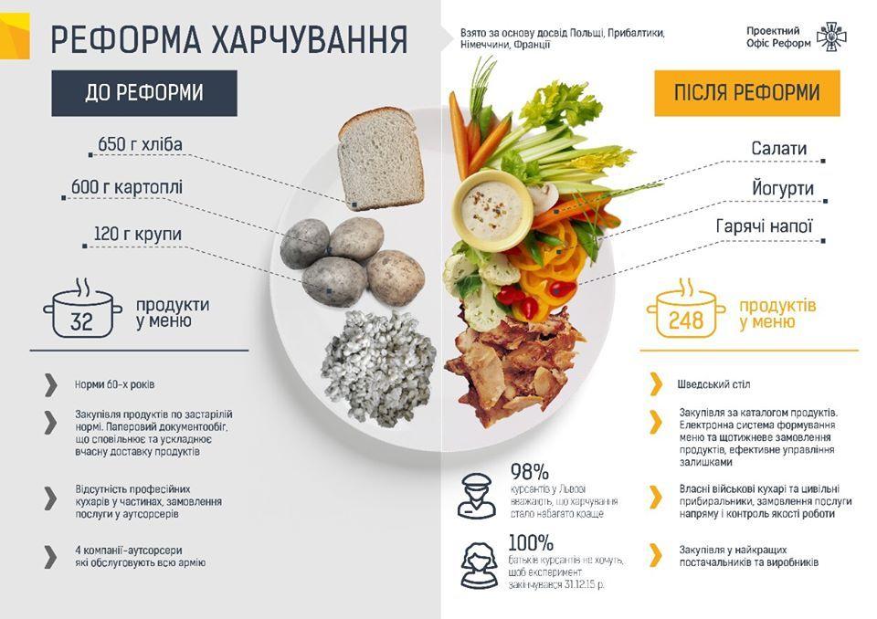 Міністр оборони згадав свій старий допис та відзвітував про реформу харчування