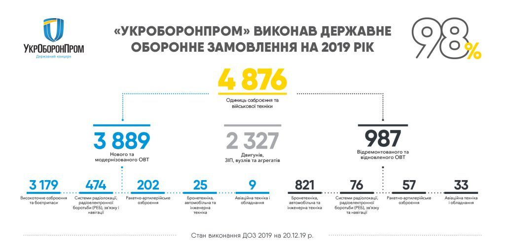 «Укроборонпром» прозвітував про виконання оборонного замовлення