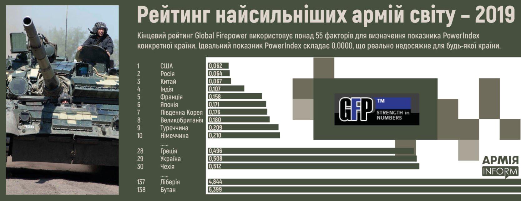 Українське військо – у тридцятці найсильніших армій світу