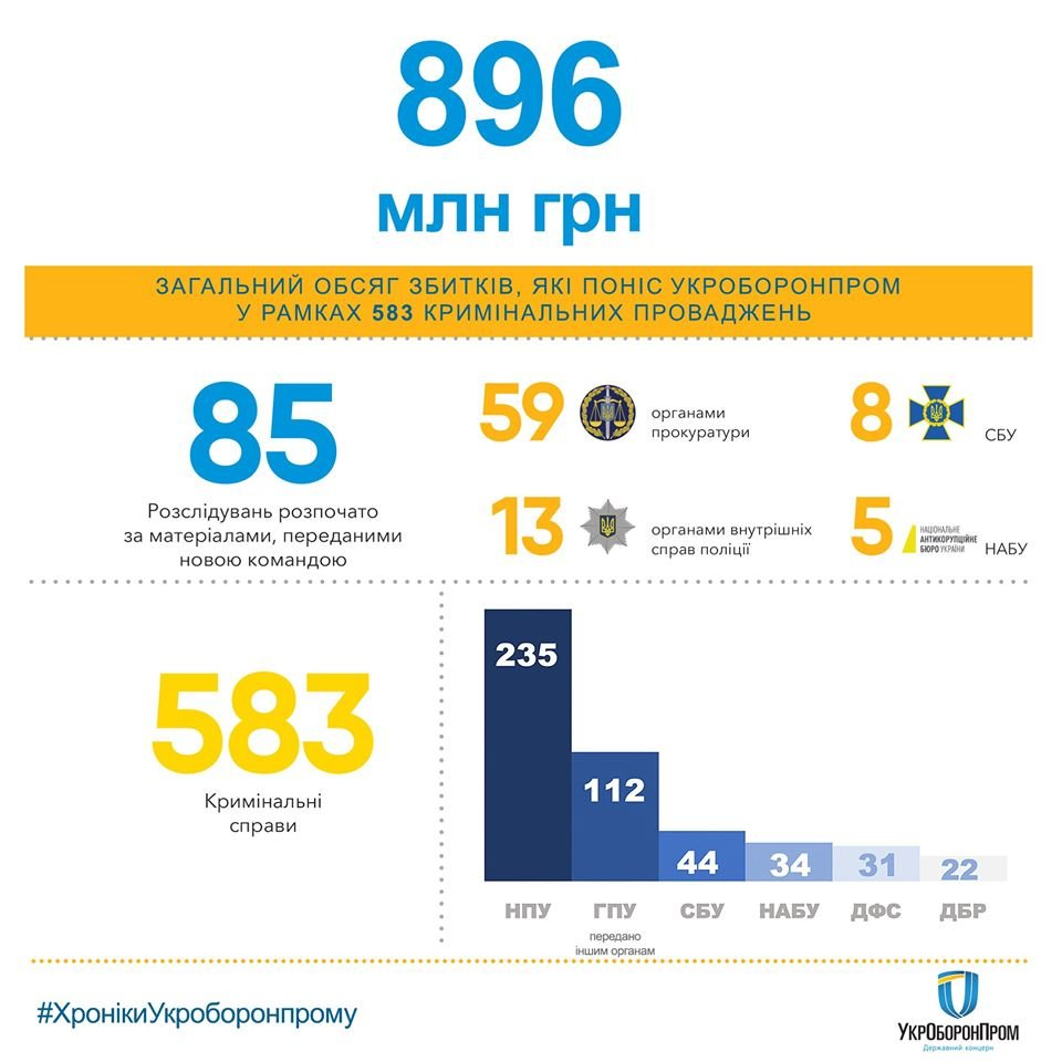 За 10 років в «Укроборонпромі» вкрали майже 1 мільярд гривень