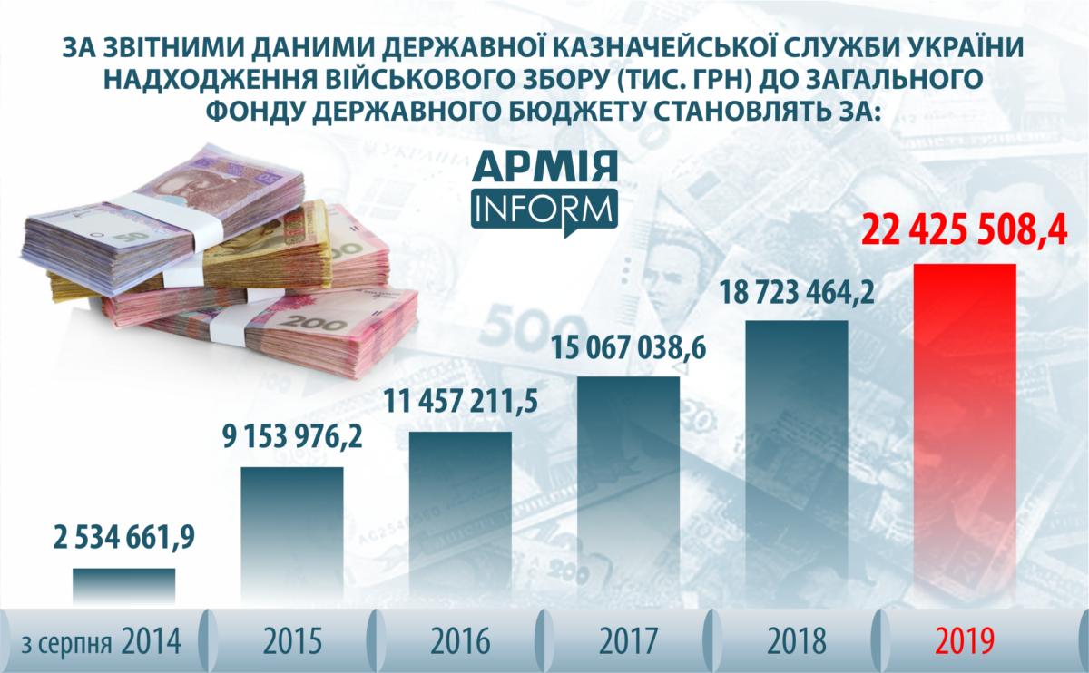 Українці перерахували до держбюджету понад 79 млрд гривень військового збору