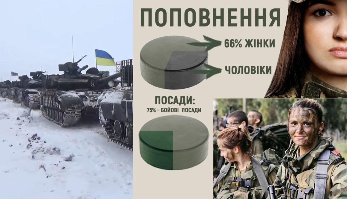 Контрактниками на Харківщині дедалі частіше стають жінки