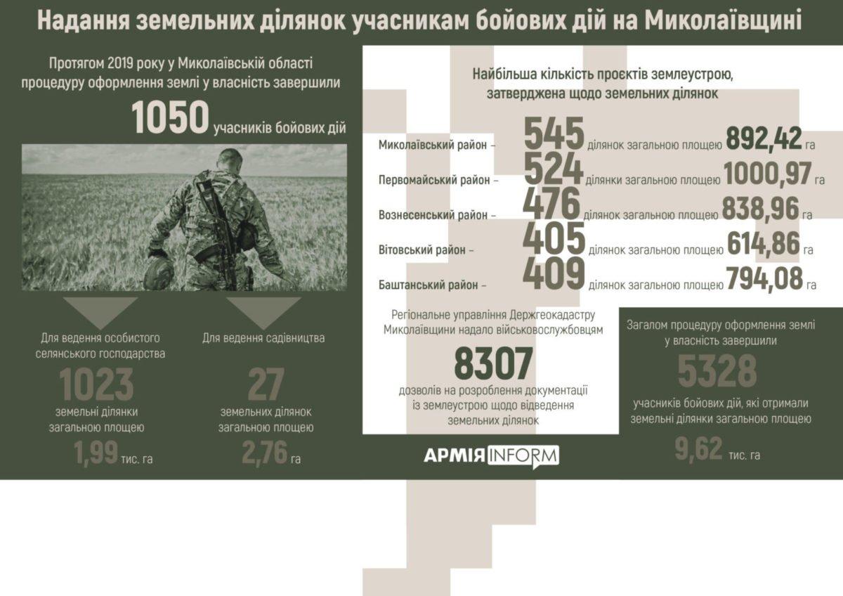 Земельні ділянки для пільговиків: Миколаївщина підбила підсумки