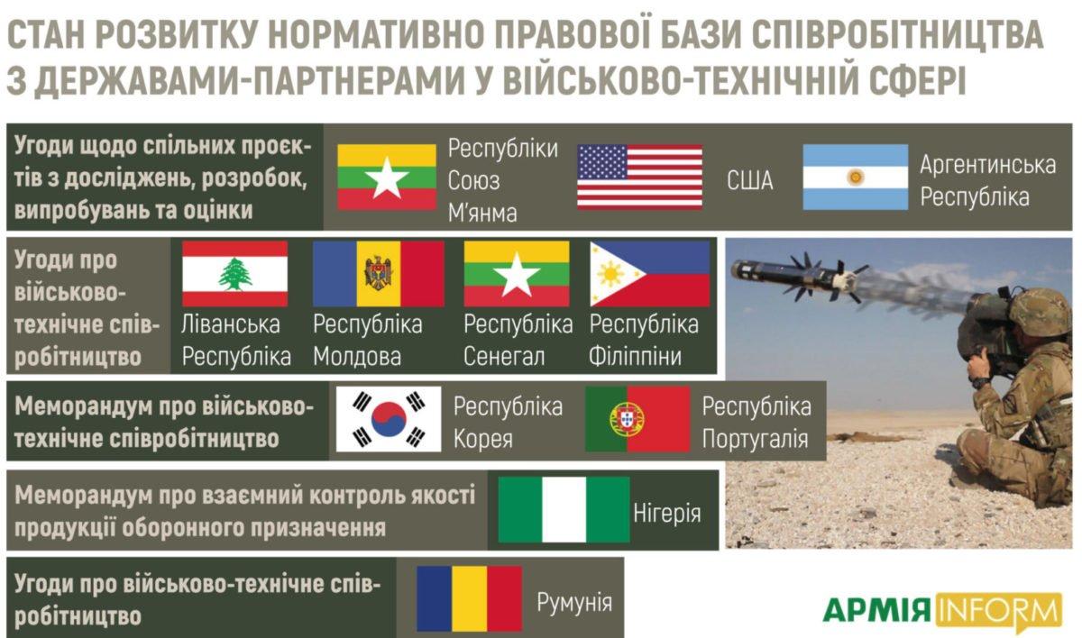 Торік проведено 125 міжнародних військово-технічних заходів