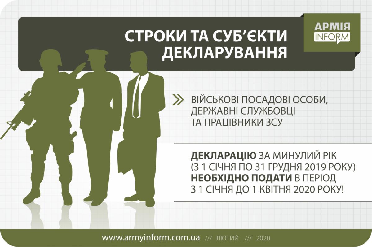 Декларування-2020: детальне роз'яснення для військовослужбовців Збройних Сил України