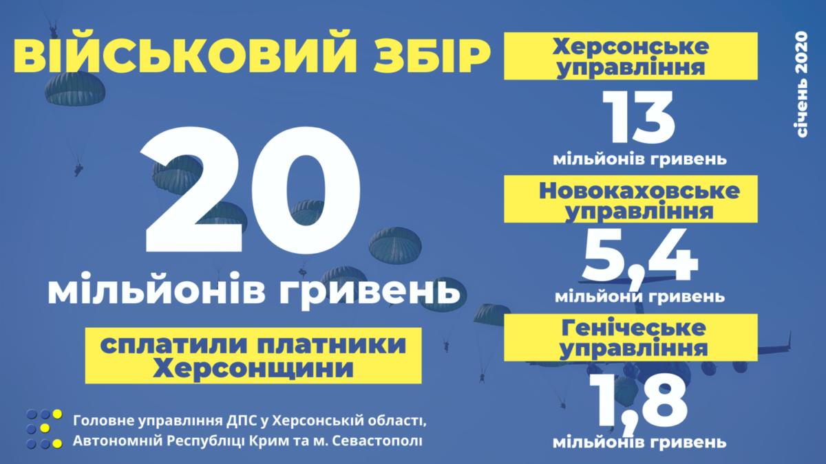 Понад 20 млн грн – цьогорічний внесок херсонців на підтримку українського війська