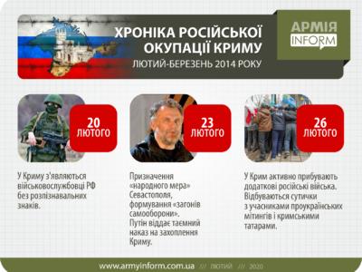 Хроніка російської окупації Криму