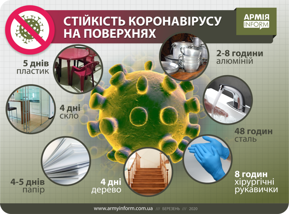 Як довго коронавірус залишається на різних типах поверхонь?
