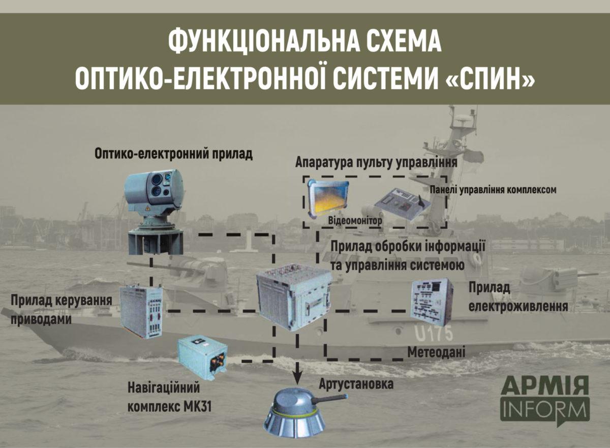 В Україні створена унікальна система спостереження і розвідки «Спин»
