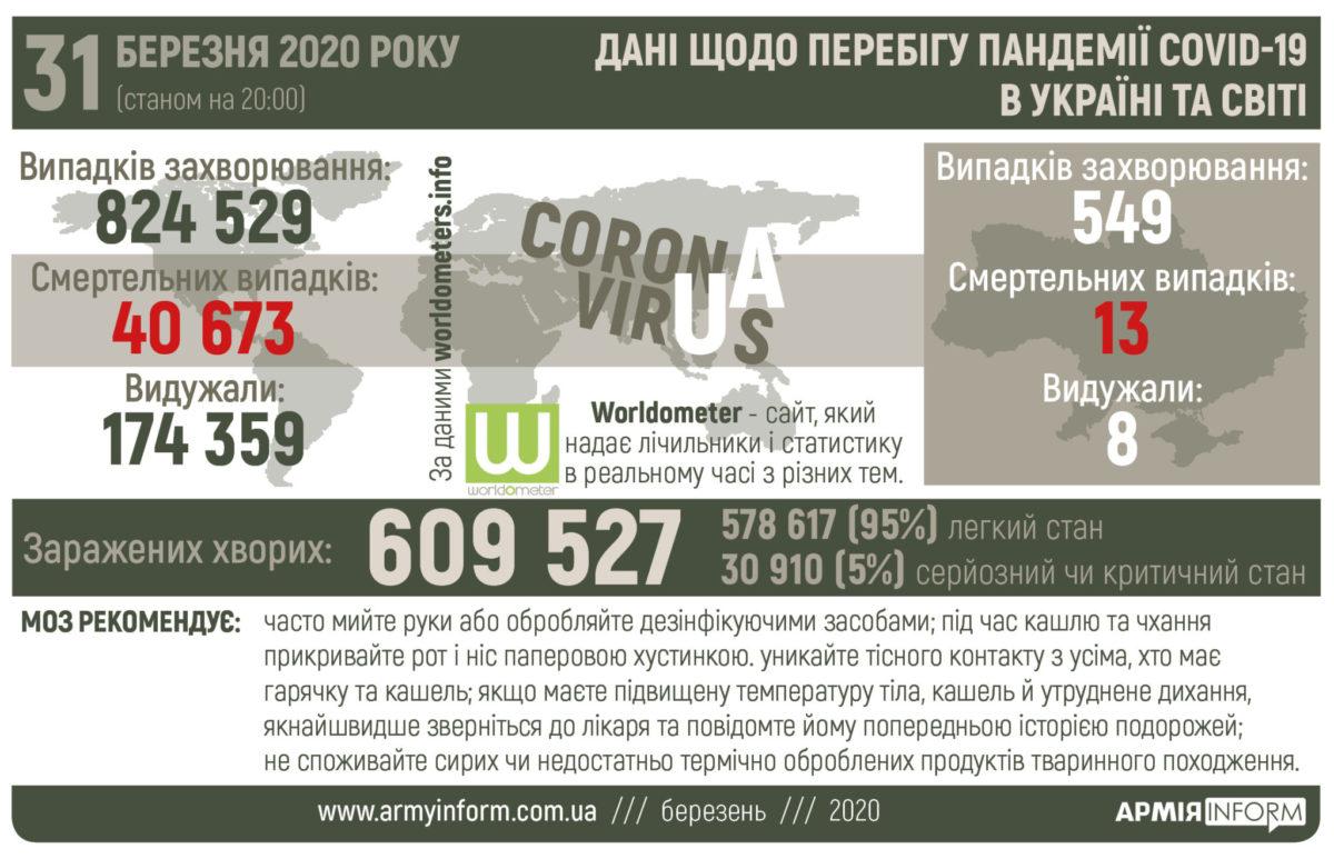 Перебіг пандемії Covid-19 в Україні та світі