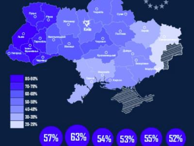 52% громадян із 24 міст України підтримують економічну інтеграцію України з Європейським Союзом