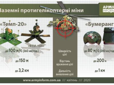 Наземні міни проти гелікоптерів