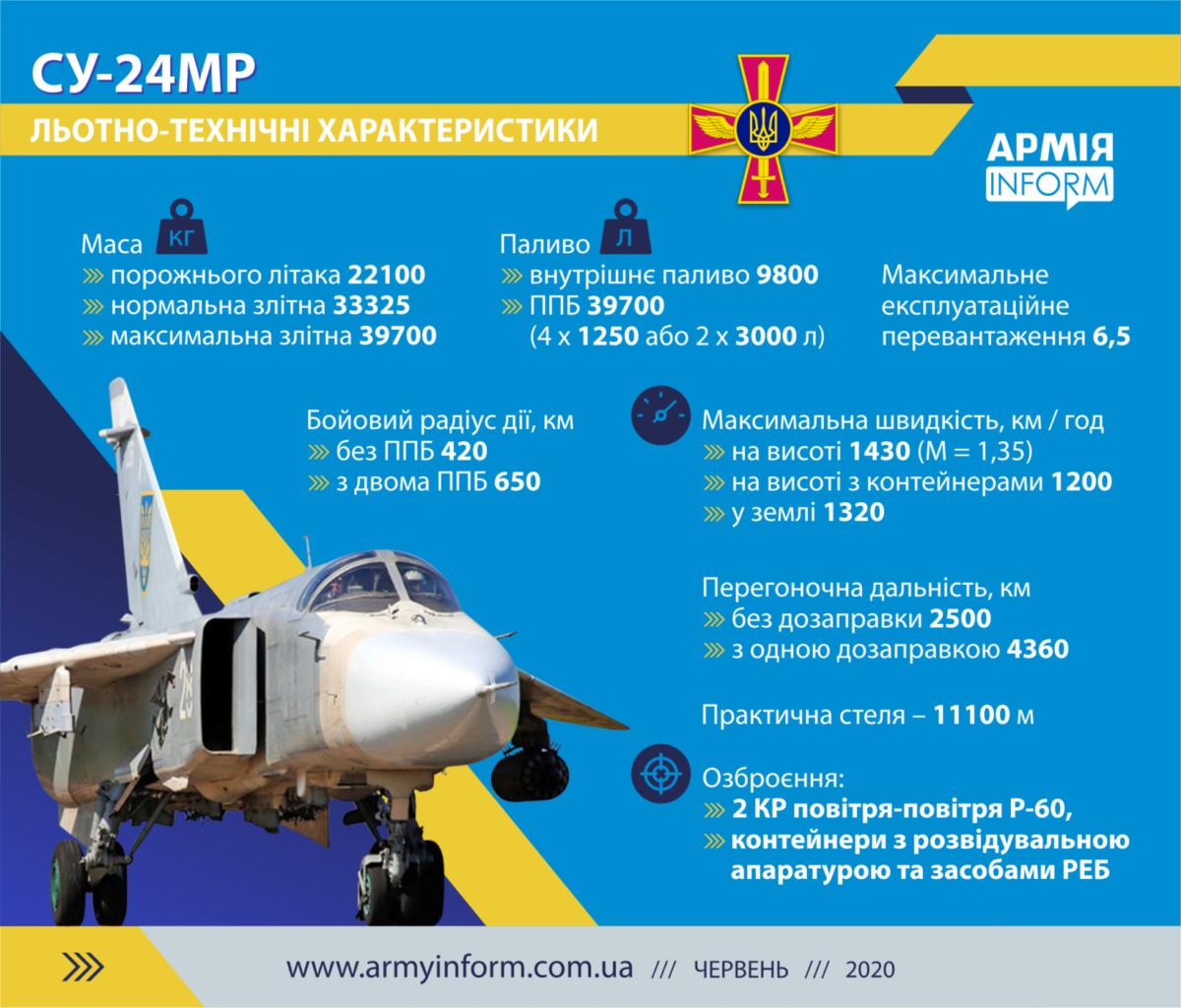 Інфографіка Оснащення літака Су-24М