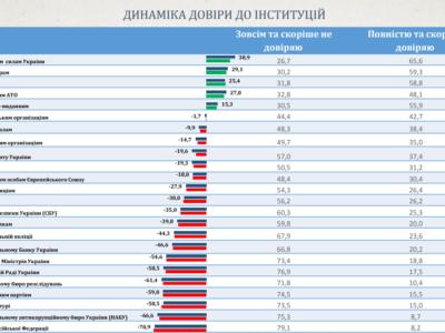 Найбільше українці довіряють ЗСУ, найменше – Кремлю. Соцопитування