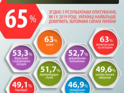 Українці найбільше довіряють Збройним Силам, церкві, ЗМІ та громадським організаціям