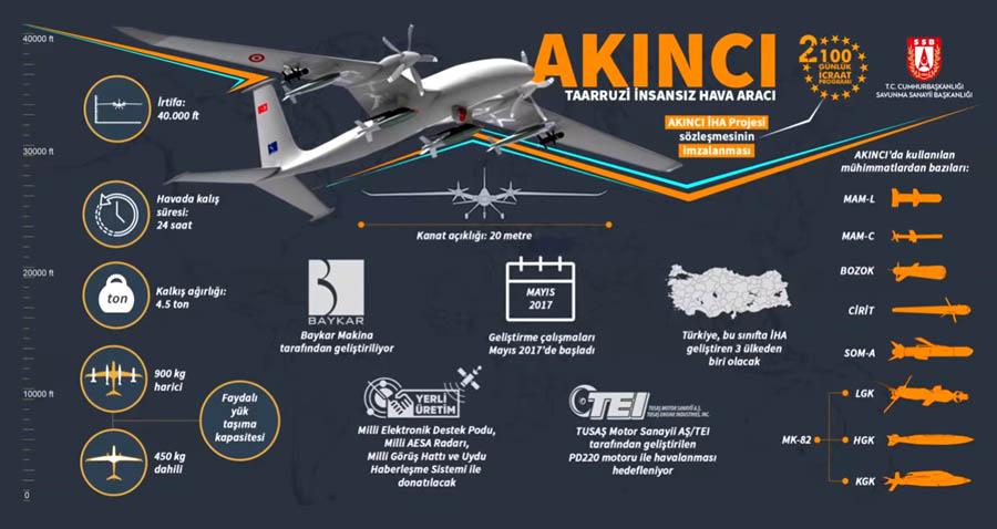 Туреччина та Україна продовжать співпрацю щодо двигунів для БПЛА Baykar  Akinci – АрміяInform