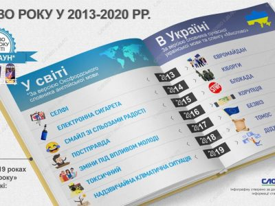 «Локдаун», «Євромайдан», «кіборги», «корупція»: які слова були найбільш уживаними в світі та Україні