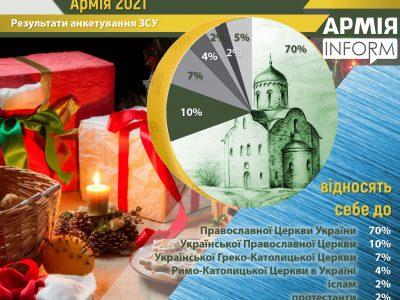 В українській армії 70% військових – віряни ПЦУ