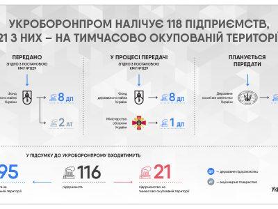 Укроборонпром планує передати Фонду держмайна та Міноборони 9 підприємств