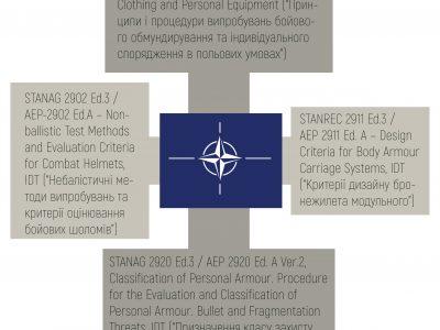 Ще ближче до НАТО: про стандартизацію у речовому забезпеченні війська