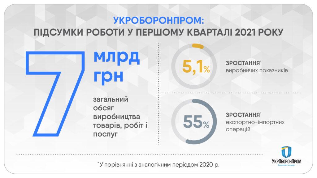 «Укроборонпром» збільшив обсяги виробництва у першому кварталі 2021 року на 5,1%