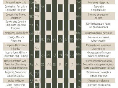 Безпекова підтримка України: скільки фінансової допомоги надійшло від США